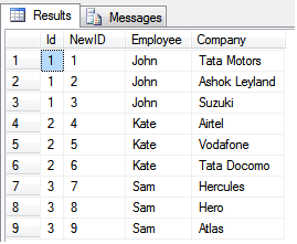 UNPIVOT sample in SQL Server